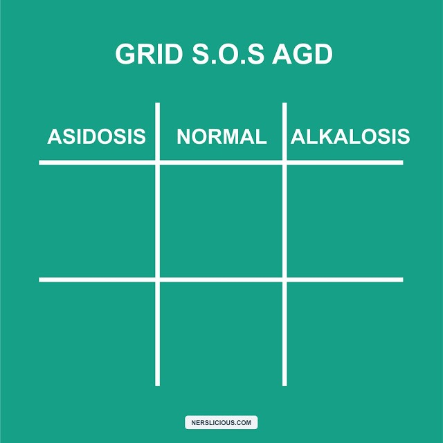 Grid SOS Analisa Gas Darah