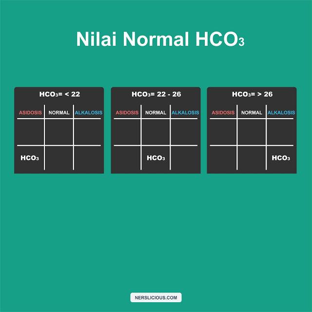 Nilai normal HCO3