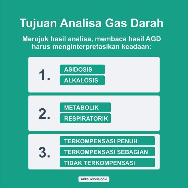 Tujuan Analisa Gas Darah